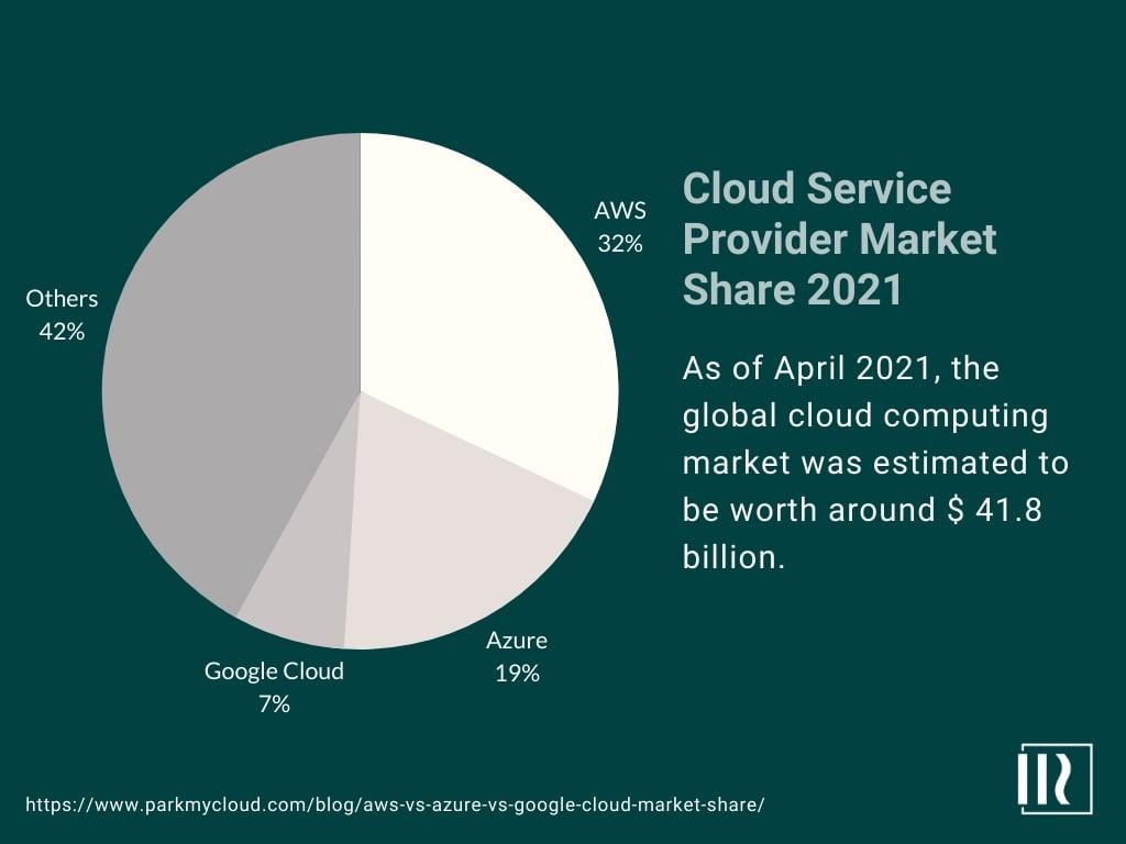 cloud-market-share